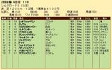第36S:02月2週 シルクロードS 成績