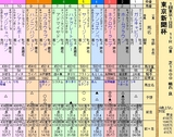 第36S:02月1週 東京新聞杯