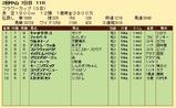 第36S:03月4週 フラワーC 成績