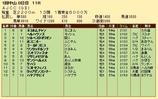 第36S:01月4週 AJCC 成績