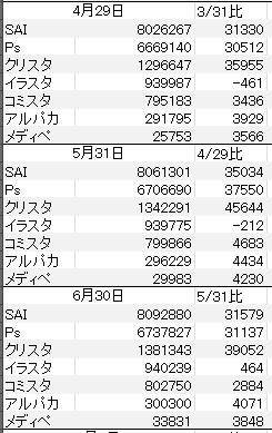pixiv増加データ2016-04-06_01