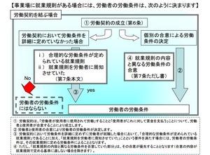 46~50労働条件(労契法)