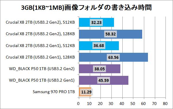 Crucial X8 Portable SSD 2TB(512KB)_copy_6_pic3g_write
