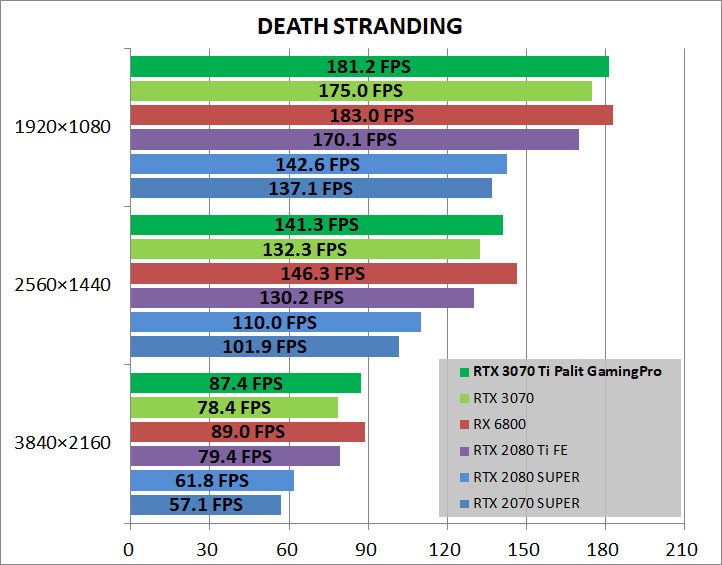 Palit GeForce RTX 3070 Ti GamingPro_game_deathST