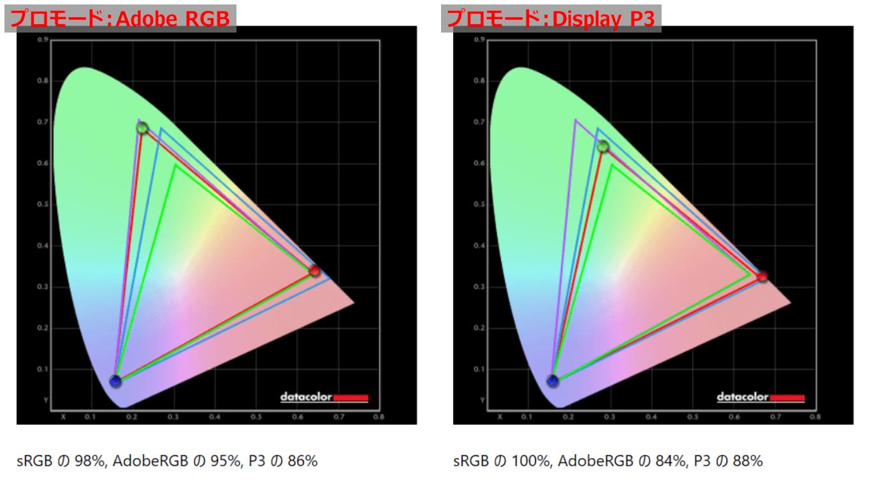 MSI Optix MPG321UR-QD_color_perf_vs