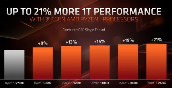 AMD Ryzen 3rd_cinebench_single