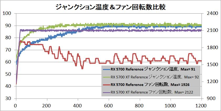 Radeon RX 5700 XT_temp-junction
