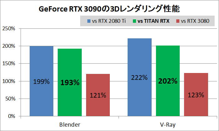 GeForce RTX 3090_3D-rendering_Performance