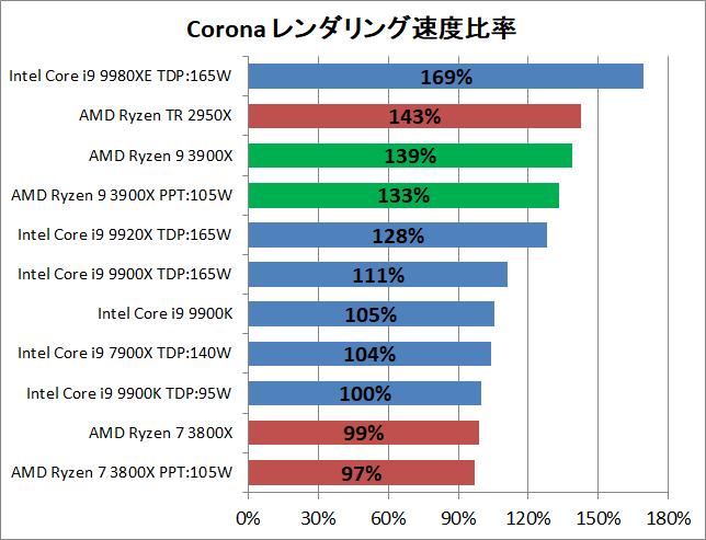 AMD Ryzne 9 3900X_rendering_corona_pef