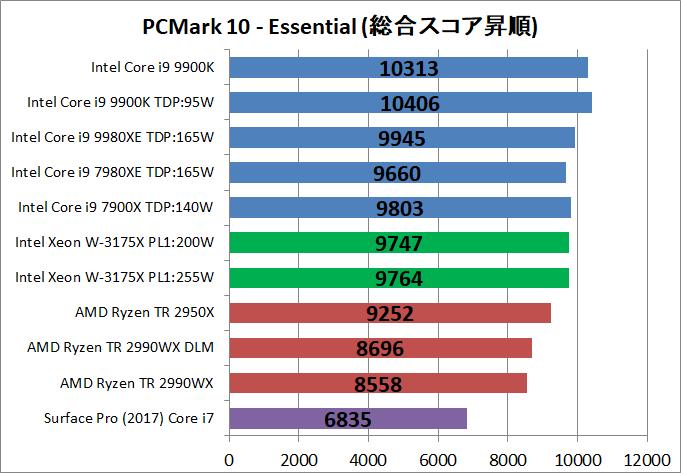 Intel Xeon W-3175X__bench_PCM10_2