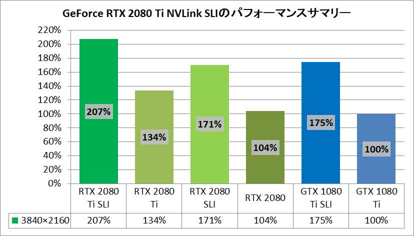 RTX 2080 Ti NVLink SLI_pefsum