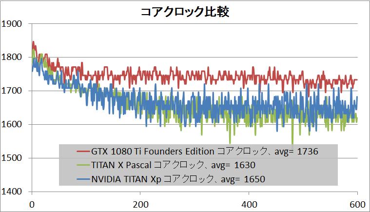 NVIDIA TITAN Xp_clock