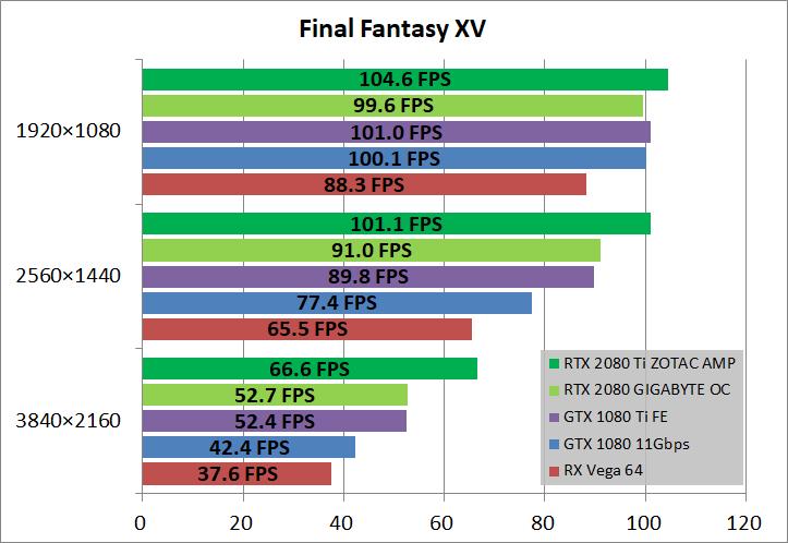 ZOTAC GAMING GeForce RTX 2080 Ti AMP_game_ff15
