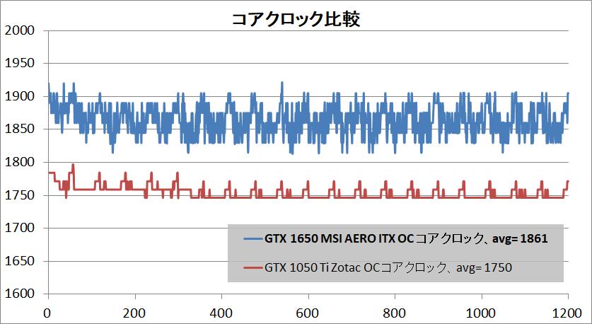 MSI GeForce GTX 1650 AERO ITX 4G OC_clock