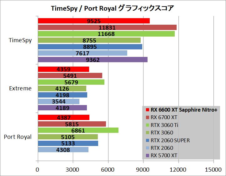 SAPPHIRE NITRO+ AMD Radeon RX 6600 XT_bench_ts-pr