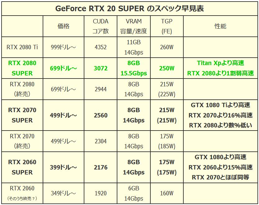RTX 2080 SUPER_Spec