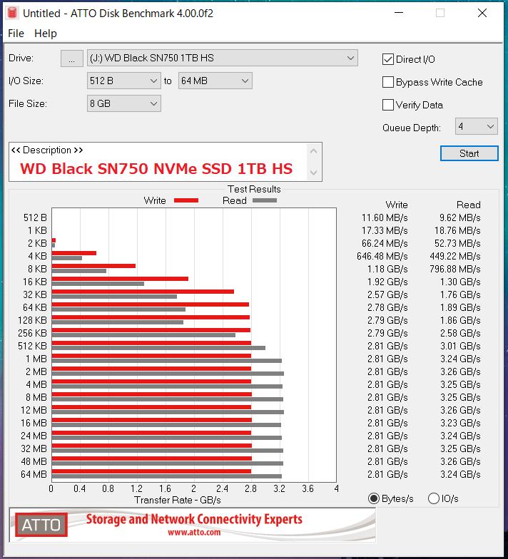 WD Black SN750 NVMe SSD 1TB HS_ATTO_QD4