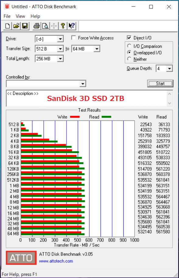 SanDisk 3D SSD 2TB_ATTO