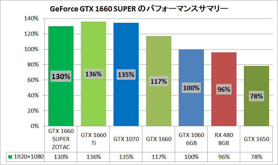 GeForce GTX 1660 SUPER_pefsum
