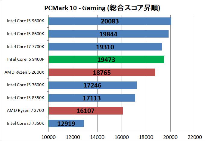 Core i5 9400F_bench_pcm10_5