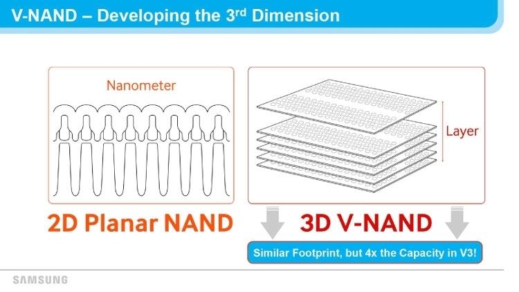 3D NAND