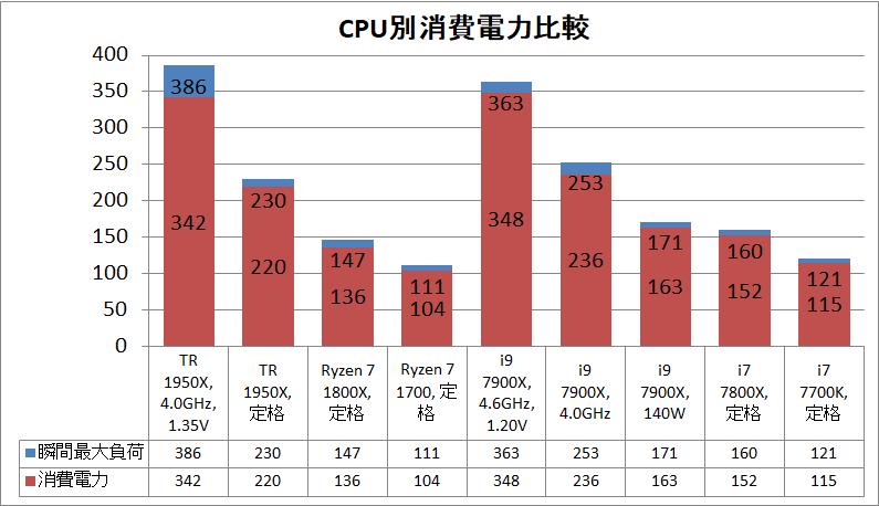 AMD Ryzen Threadripper 1950X OC power