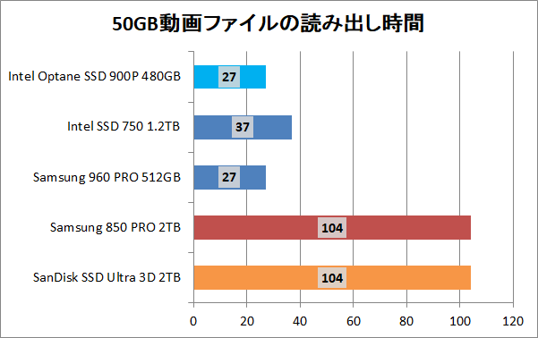Intel Optane SSD 900P 480GB_copy_movie_read