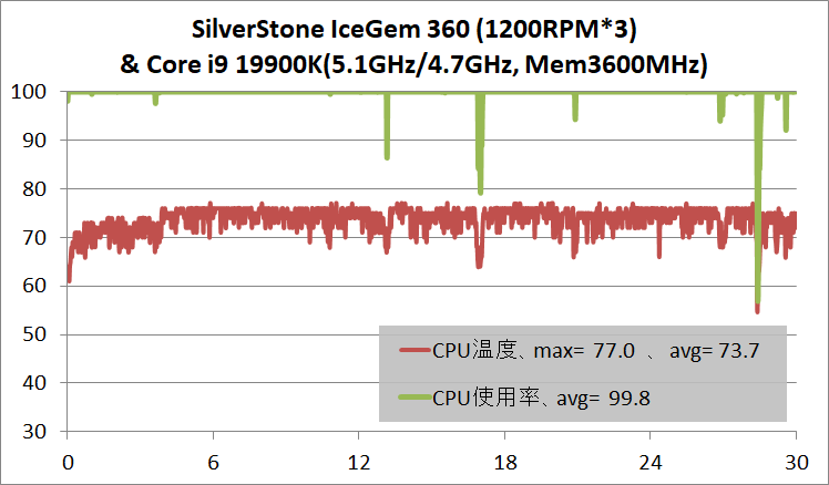 SilverStone IceGem 360_temp_Core i9 10900K