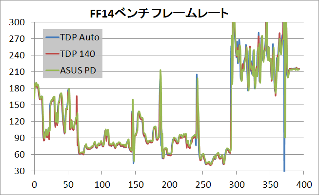 i9 7900X_TDP_game_ff14_fps