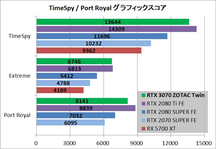 ZOTAC GAMING GeForce RTX 3070 Twin Edge_bench_ts-pr