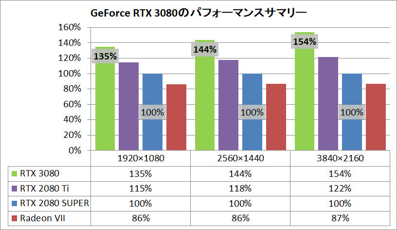 GeForce RTX 3080_Performance-Sammery