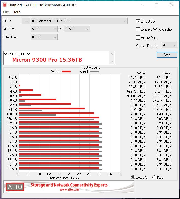 Micron 9300 Pro 15.36TB_ATTO_QD4