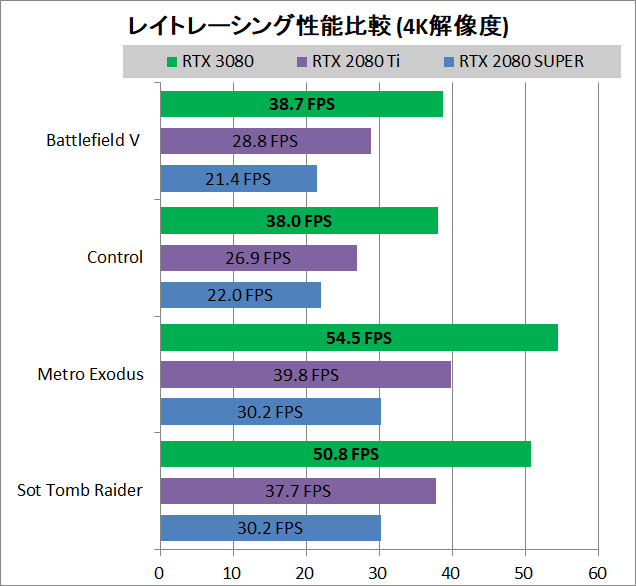 MSI GeForce RTX 3080 GAMING X TRIO 10G_game_RayTracing_1