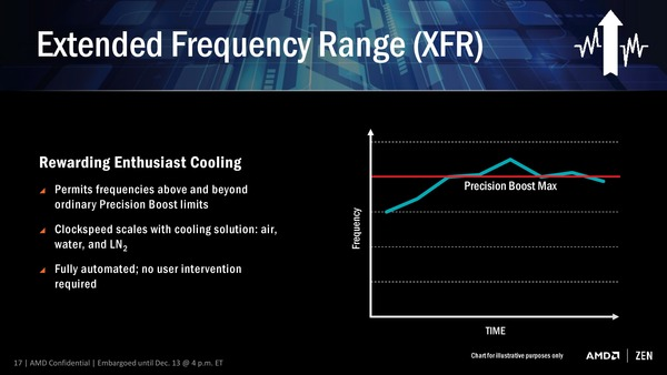 XFR (Extended Frequency Range)