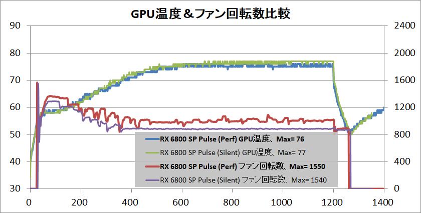 SAPPHIRE PULSE Radeon RX 6800 OC_temp-gpu