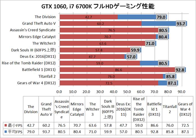 game_GTX1060