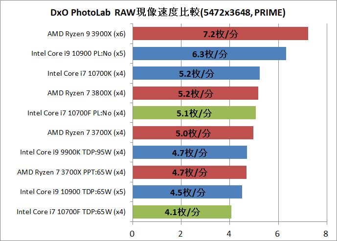 Intel Core i7 10700F_DxO