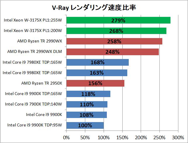 Intel Xeon W-3175X_rendering_v-ray_pef
