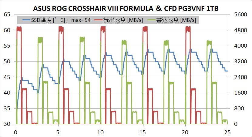 CFD PG3VNF 1TB_temp-test_ASUS ROG CROSSHAIR VIII FORMULA