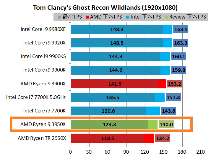 AMD Ryzen 9 3950X_game_2_1920_gr