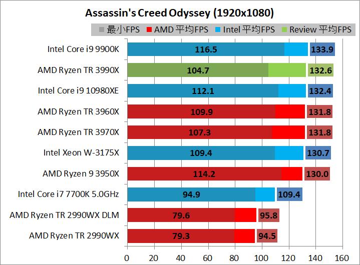 AMD Ryzen Threadripper 3990X_game_2_1920_acod