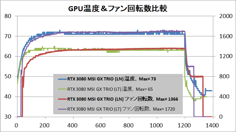 MSI GeForce RTX 3080 GAMING X TRIO 10G_temp
