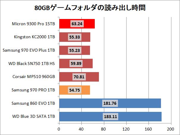 Micron 9300 Pro 15.36TB_copy_game_read