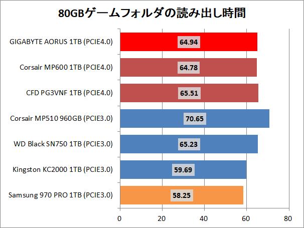 GIGABYTE AORUS NVMe Gen4 SSD 1TB_copy_game_read