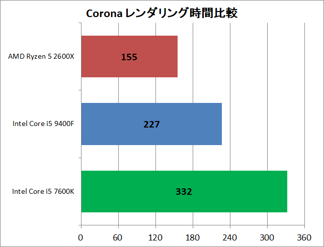 Core i5 9400F vs Ryzen 5 2600X_rendering_corona_time