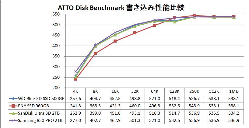 WD Blue 3D NAND SATA SSD 500GB_ATTO_write