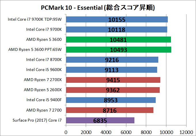 AMD Ryzen 5 3600_bench_PCM10_2