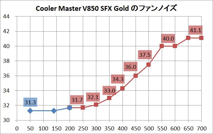 Cooler Master V850 SFX Gold_noise