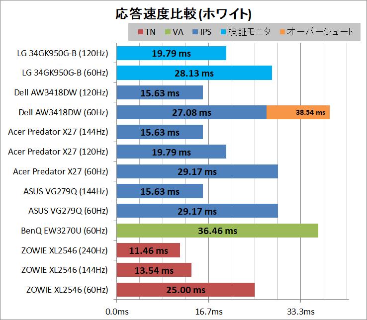 LG 34GK950G-B_response_white