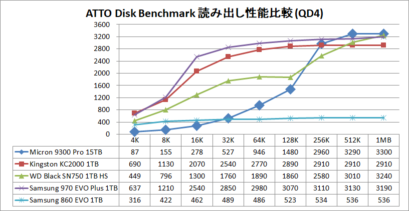 Micron 9300 Pro 15.36TB_ATTO_QD4_read